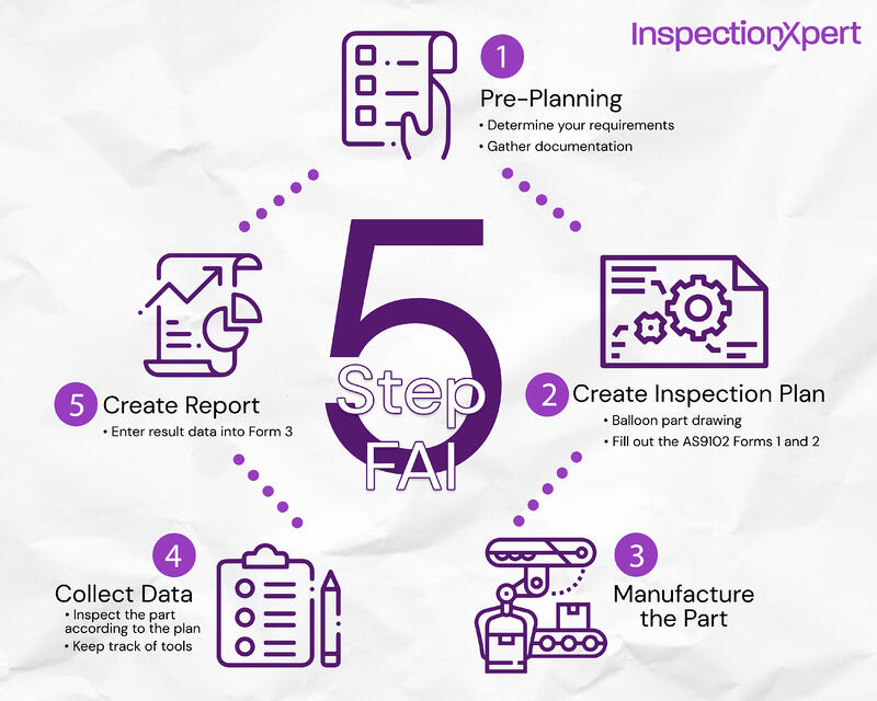 Diagram: 5-step-FAI, pre-planning, create inspection report, manufacture part, collect data, create report