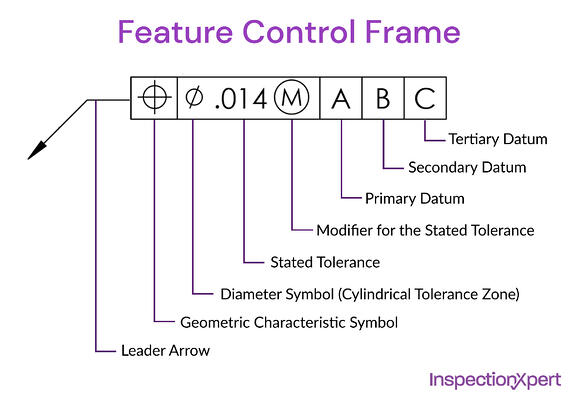 feature-control-frame