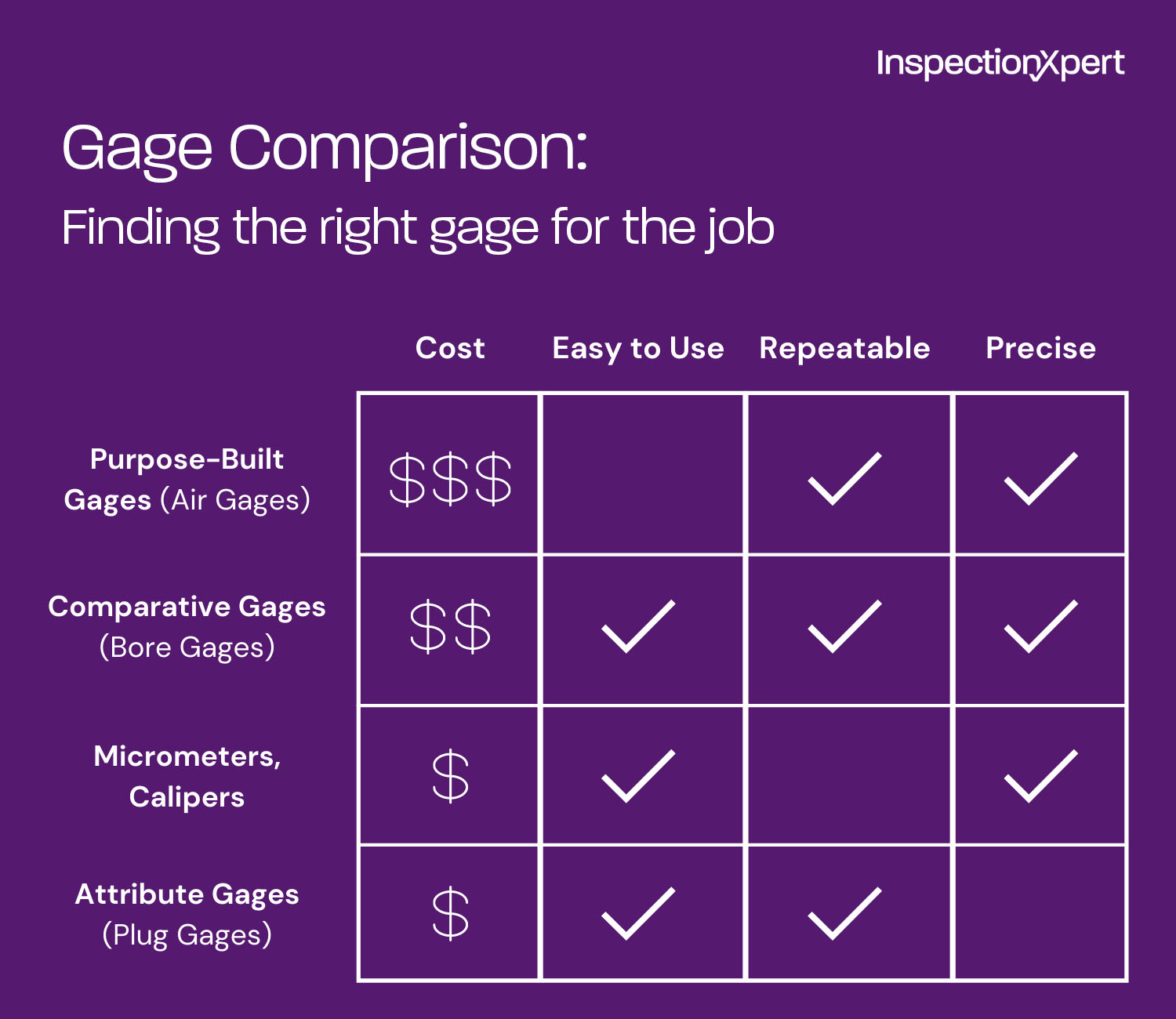 Chart comparing gage types, cost, precision, and other factors