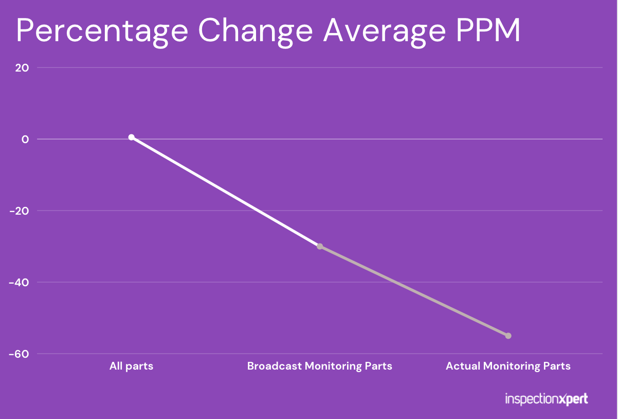 Percentage Change Average PPM after implementing InspectionXpert for Quality Assurance Documentation
