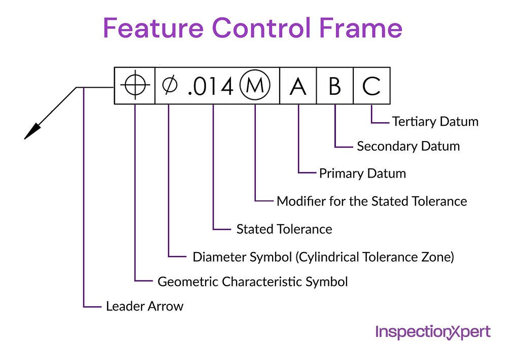 Feature Control Frame Diagram