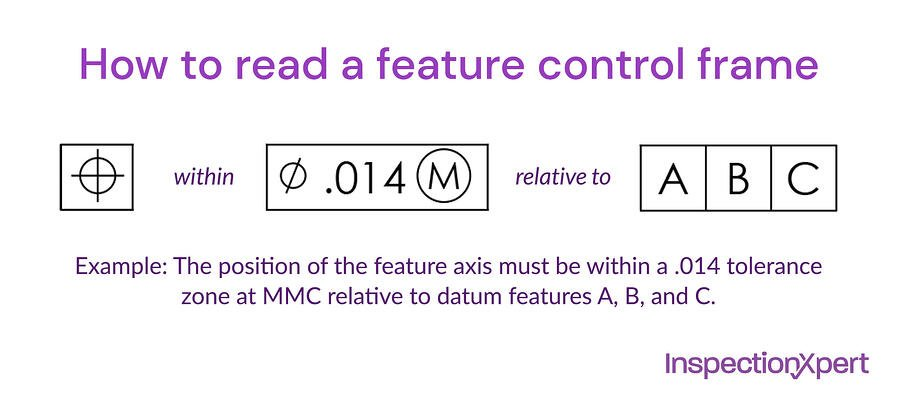 how-to-read-a-feature-control-frame-1