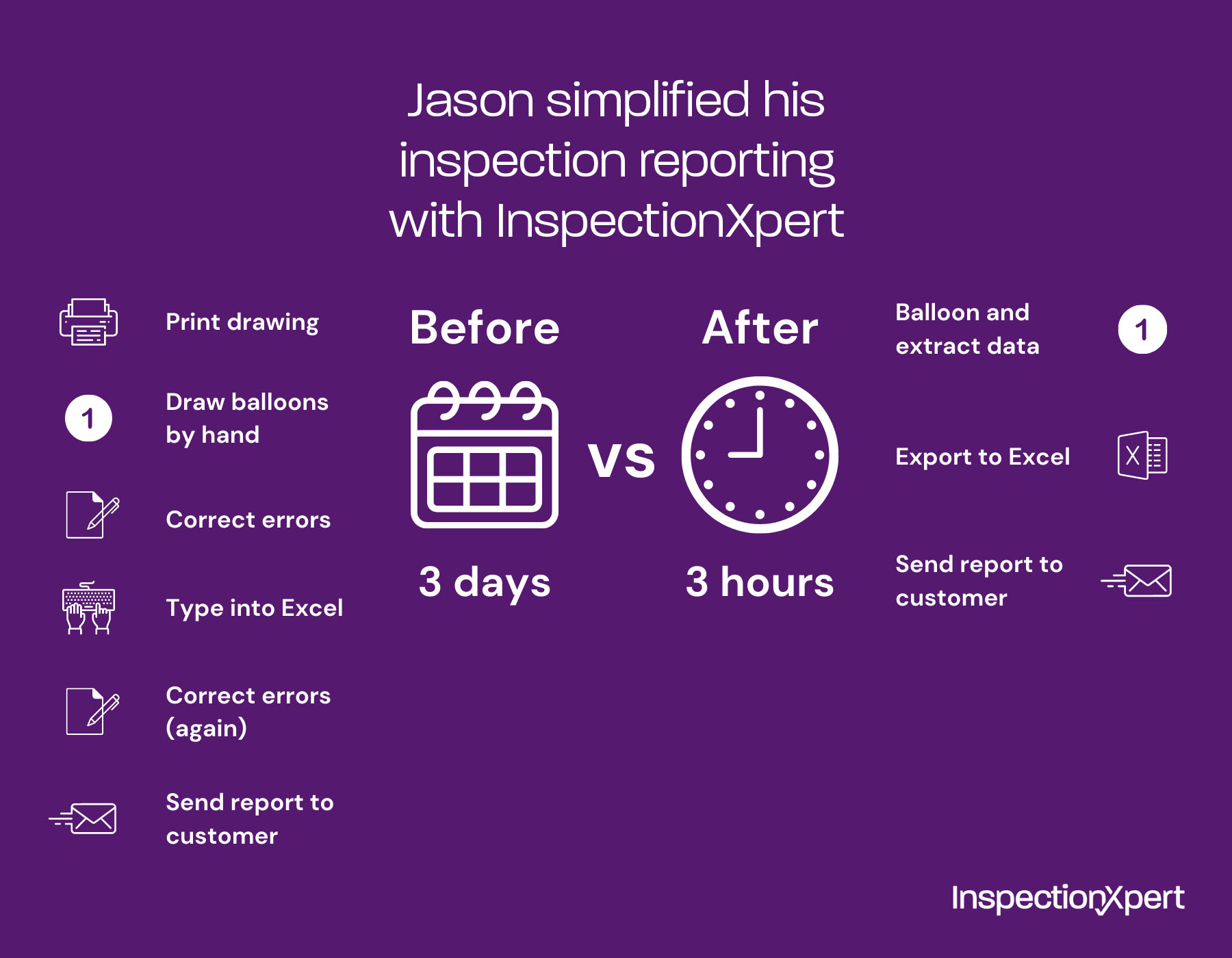 Inspection reporting process before & after InspectionXpert