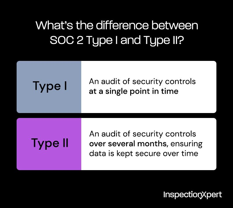 What's the difference between SOC 2 Type I and Type II?