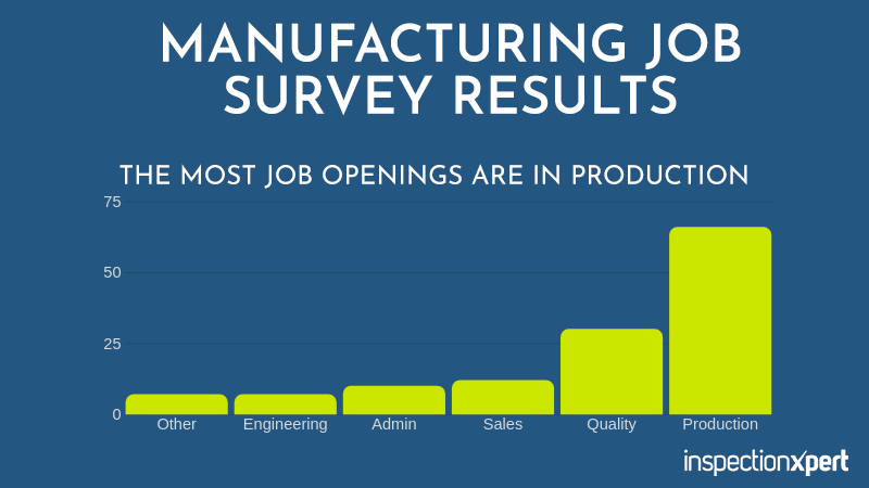 Manufacturing Jobs Study Survey Results